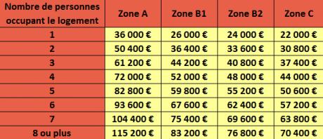 Pr t taux z ro 2014 atipa - Pret a taux zero ancien ...